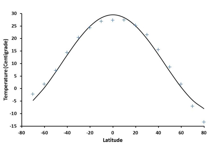 Figure 1.  Fit of equation (1) to present-day Temperature versus latitude data.